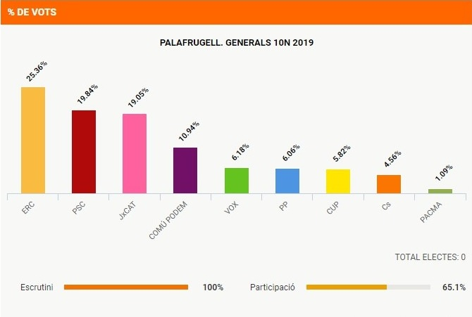 ERC venç a Palafrugell a les Eleccions Generals